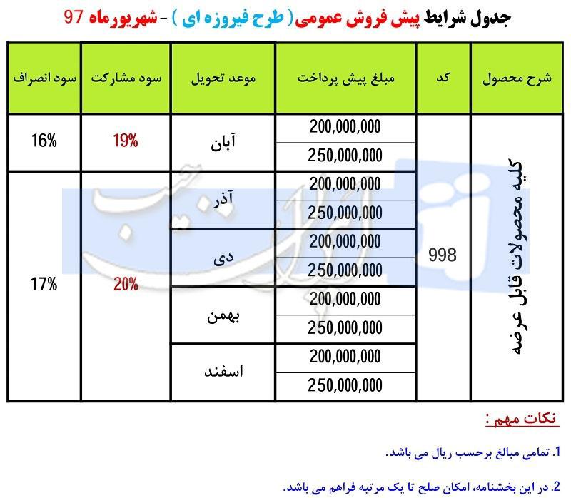 شرایط فروش محصولات ایران خودرو درغالب طرح فیروزه ای شهریور ۹۷ Z4car