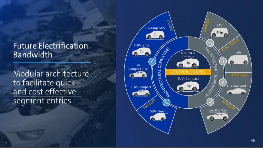برنامه کادیلاک برای تبدیل شدن به برند خودروهای الکتریکی جنرال موتورز