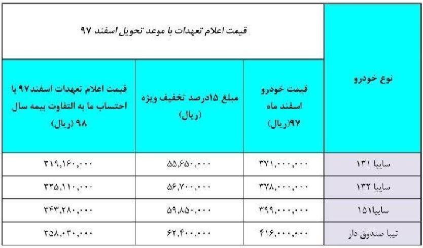 قیمت محصولات سایپا برای تعهدات بهمن 97