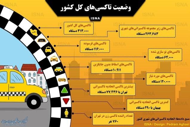 کدام شهر دارای بیشترین تاکسی در ایران است؟