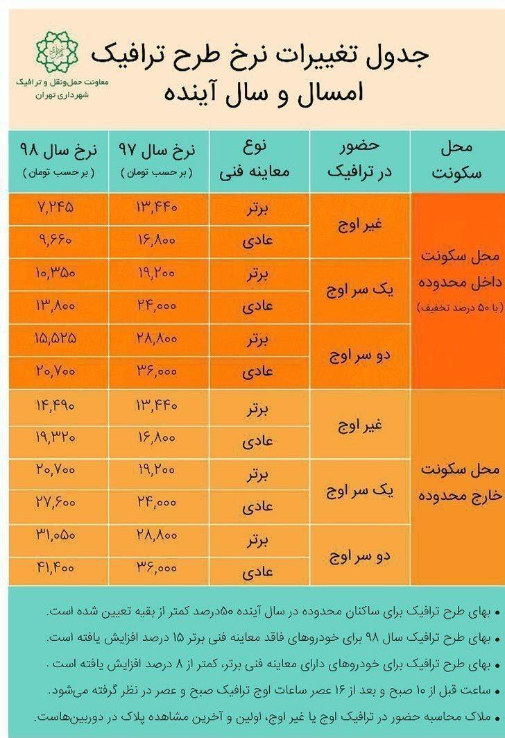 جدول تغییرات نرخ طرح ترافیک سال 98