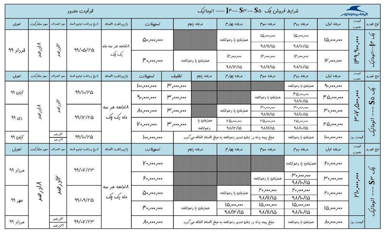 شرایط فروش محصولات کرمان موتور / آذر 98