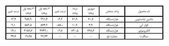 تولید 19 کالای منتخب صنعتی افزایش یافت + جدول