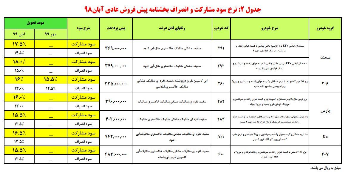 نرخ سود و مشارکت پیش فروش ایران خودرو از سه شنبه 21 آبان 98