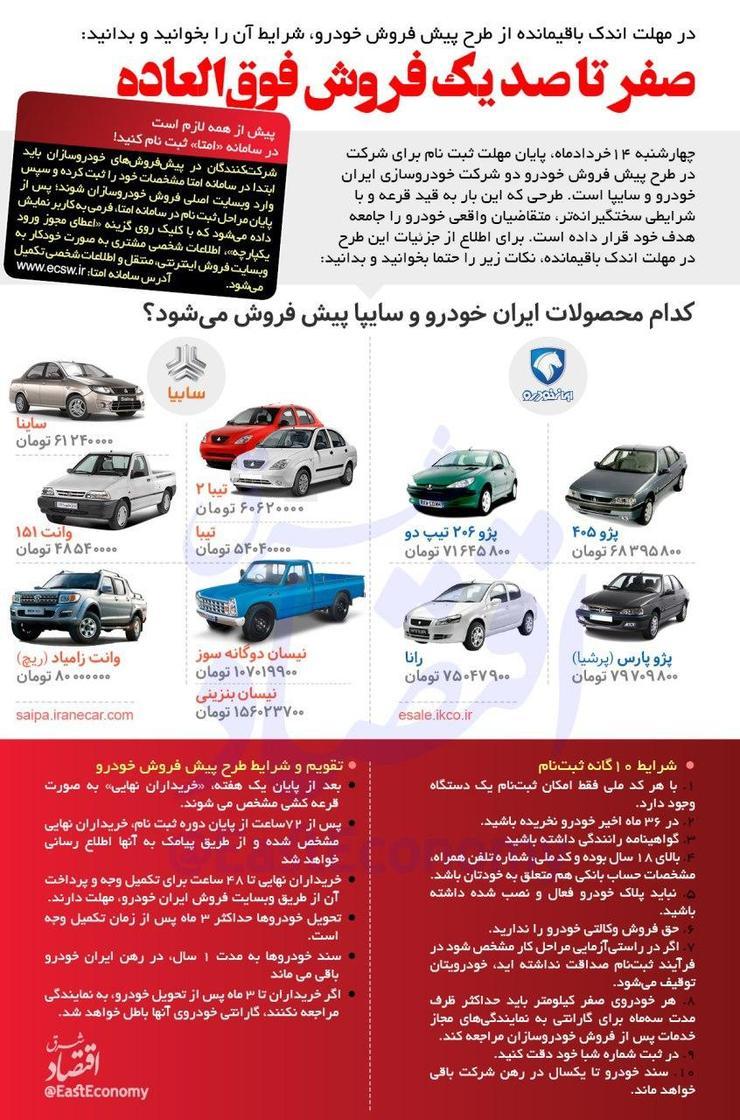 شرایط و جزئیات دقیق ثبت نام در قرعه کشی فروش خودروهای ایران خودرو و سایپا به همراه قیمت خودروها در یک نگاه