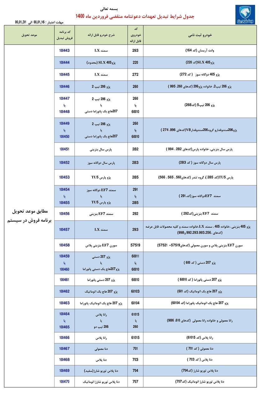 طرح تبدیل حوالههای ایران خودرو