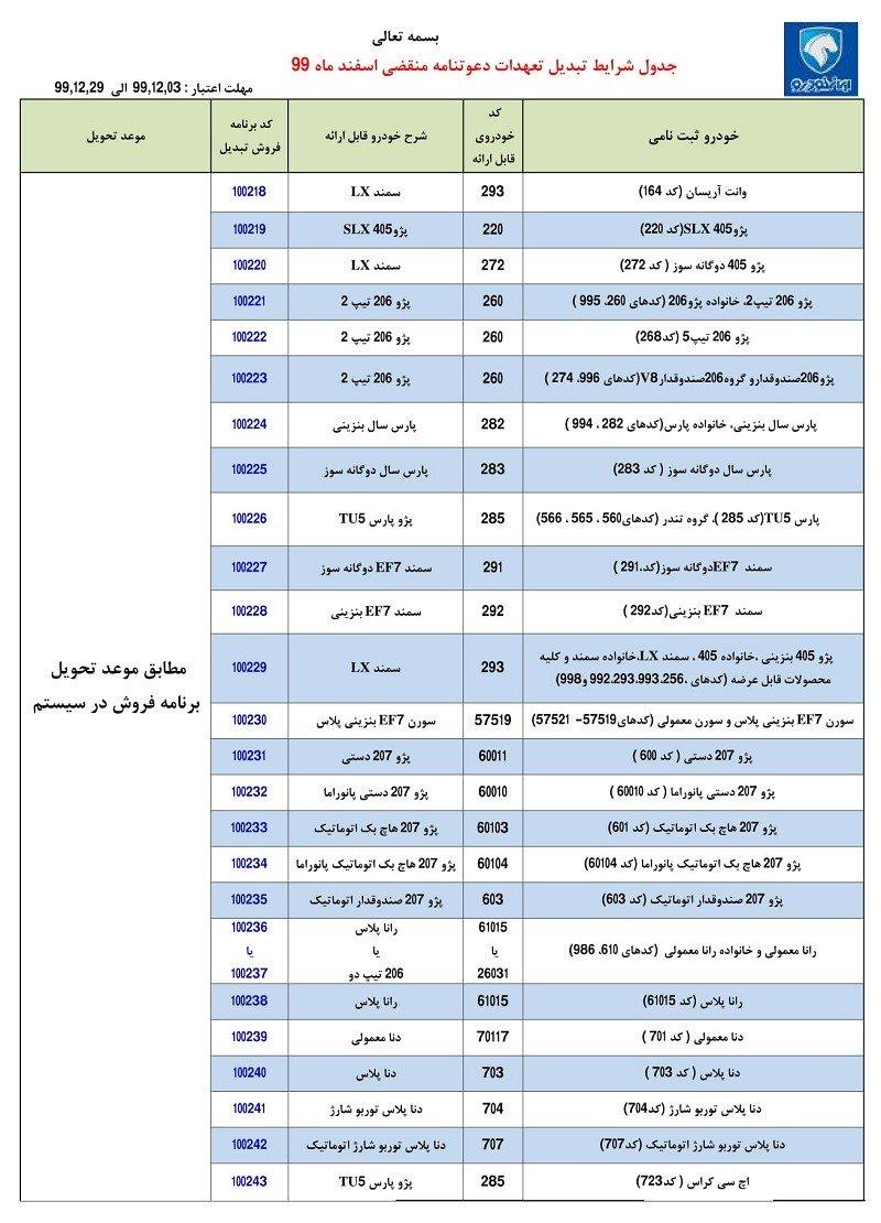 طرح تبدیل حواله های ایران خودرو / اسفند 99