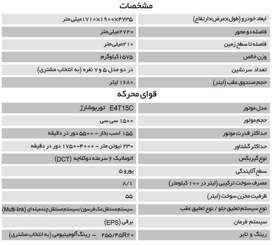 مشخصات رسمی بهمن فیدلیتی