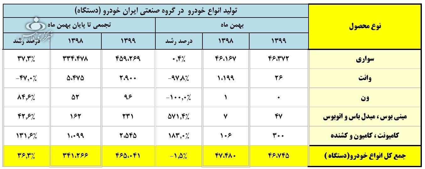 افت 1.5 درصدی تولید ایران خودرو