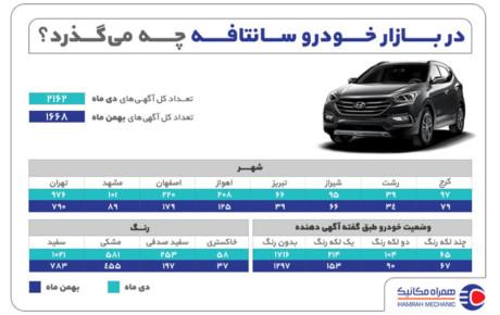 همراه مکانیک: گزارش بازار خرید سانتافه در دی و بهمن ۹۹