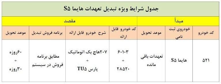شرکت ایران خودرو شرایط تبدیل خودرو هایما اس5 را به سایر محصولات اعلام نمود.