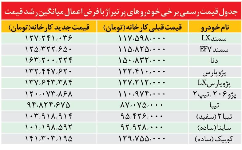 جدول قیمت احتمالی برخی از خودرو های داخلی