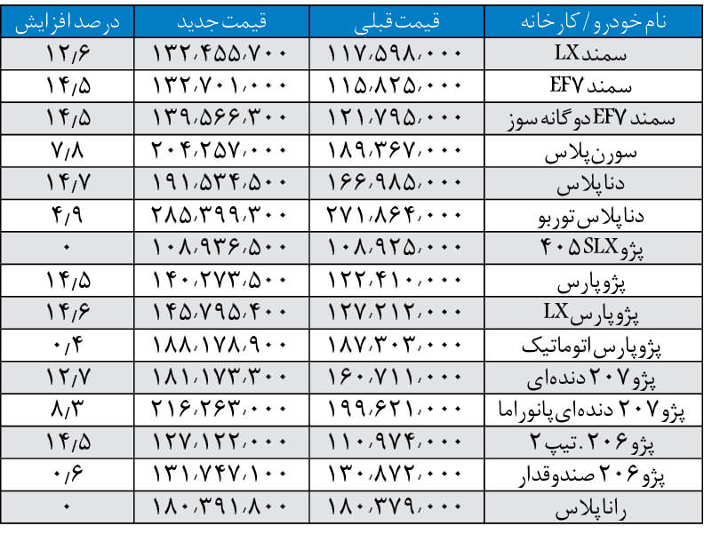 محصولات ایران خودرو بیش از 9 درصد گران شدند.