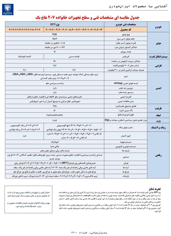 مشخصات خودرو پژو 207 دو رنگ ایران خودرو